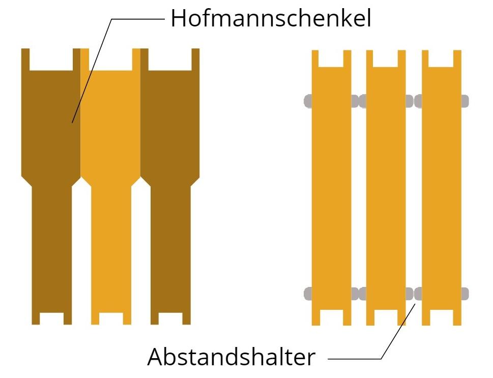 Hofmannschenkel und Abstandshalter